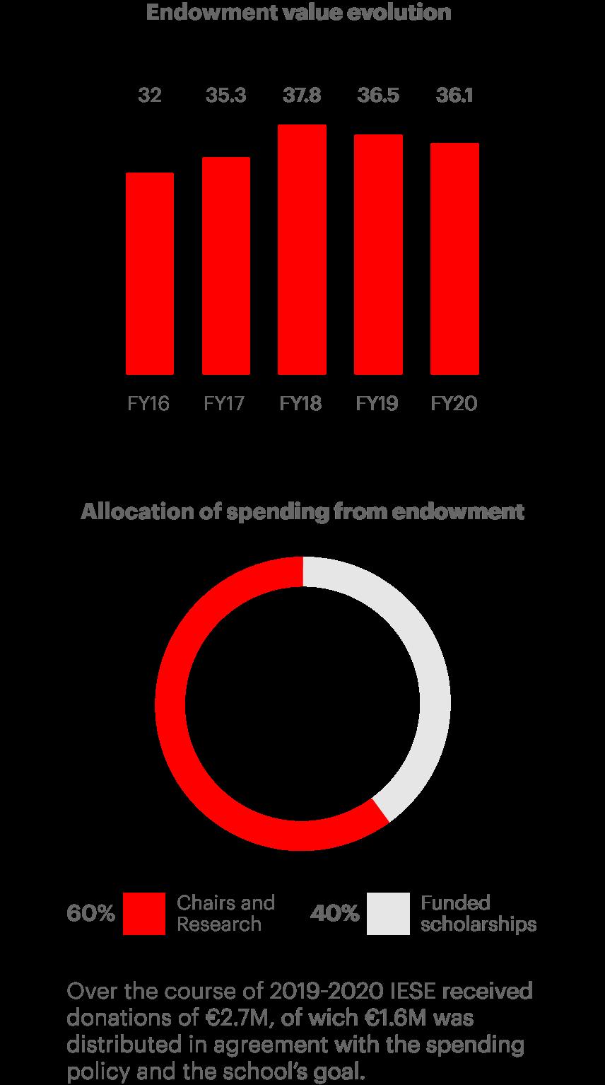 IESE's revenue